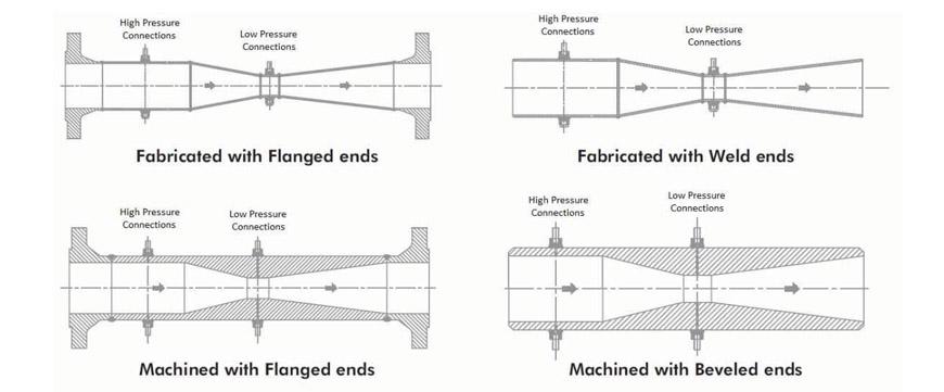 Flow Venturi Venturi Tubes Rectangular Venturi Tube